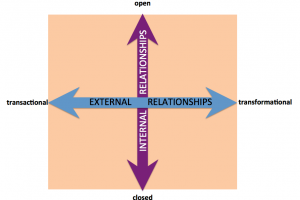 The four quadrants: Transactional vs. Transformational and Open vs. Closed