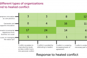 How different types of organizations respond to heated conflict from the ArtFwd survey