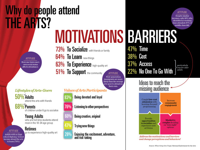nea-infographics-why-attend
